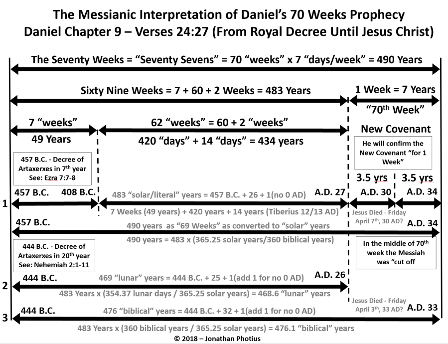 490 Year 70 Weeks Calculation.PNG