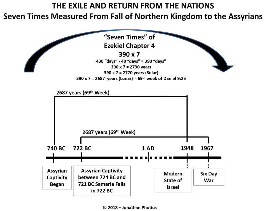 Israel 7 Times Ezekiel 4