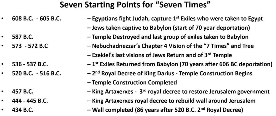 seven starting points