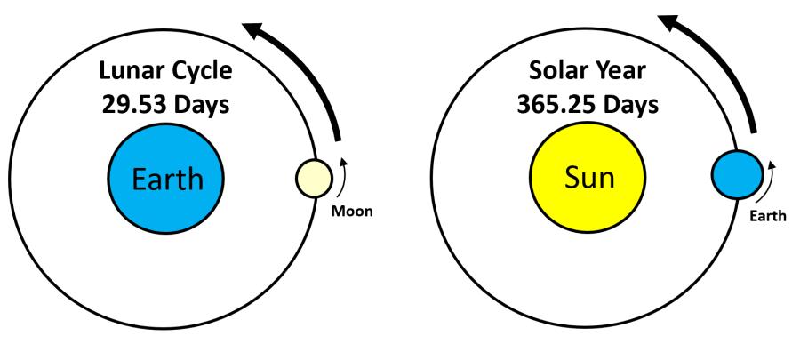 trinity calendary system