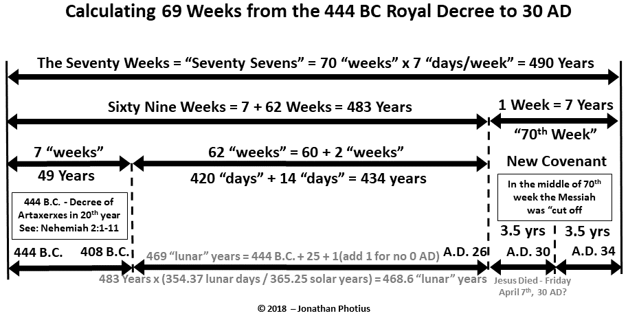 69 Weeks from 444 BCE using 469 years.png
