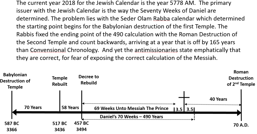 jewish calendar & 70 weeks calculation