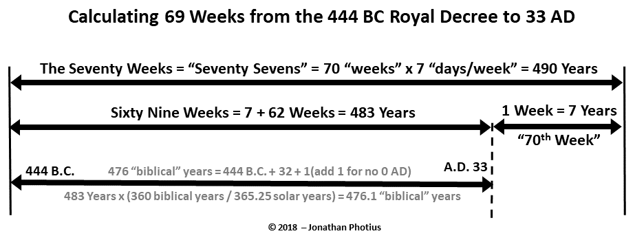 Sixty Nine Weeks from 444 BCE.png
