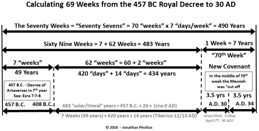 Sixty Nine Weeks with 457 Royal Decree.png