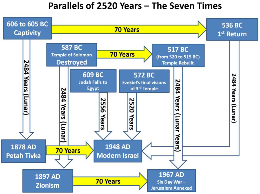 seven times chart
