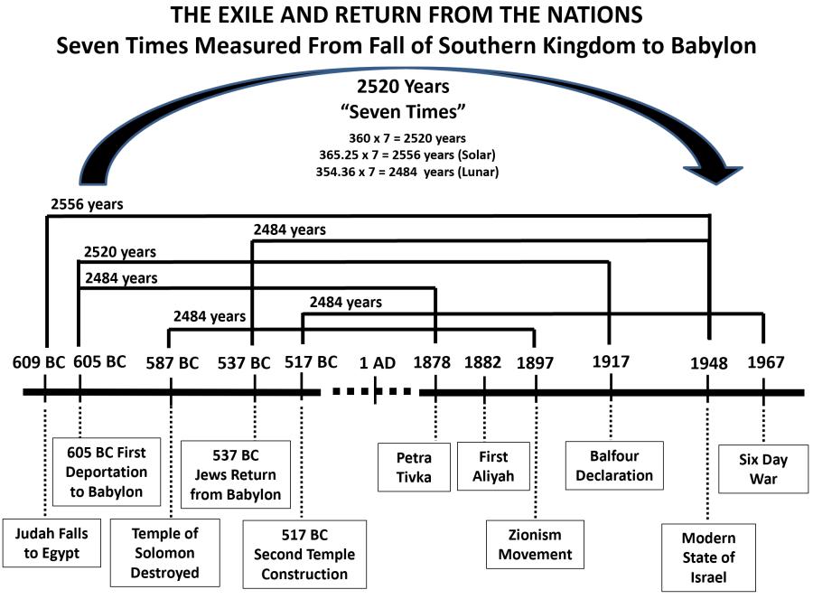 seven times southern kingdom