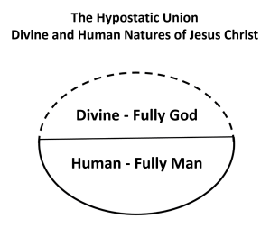 Hypostatic_Union_Jesus